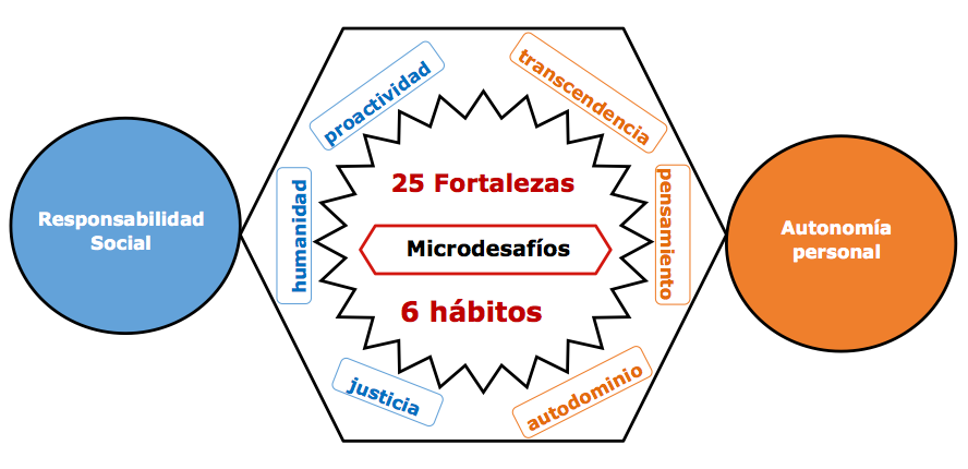 Formulación del método - microdesafíos - Open Motivation